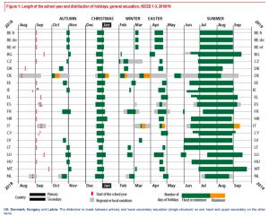 Calendario lectivo de los 28 países de la UE y otros 10 del resto de Europa.