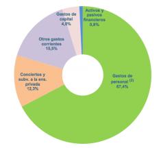 El coste público de la concertada: datos oficiales puros y duros