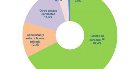 Los datos públicos demuestran que la financiación pública no cubre el coste real de la concertada