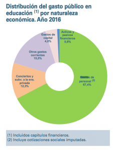 Gráfico extraído del Informe Datos y Cifras del Ministerio de Educación. Muestra la distribución del gasto público en Educación en el año 2016.