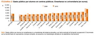 El Servicio Estatal de Indicadores de la Educación (2018) muestra aquí el gasto público por alumno en centros educativos públicos de enseñanzas no universitarias. Pincha en la imagen para acceder al informe completo.