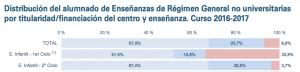 El orden de los porcentajes, de izquierda a derecha, es: pública, concertada, privada. El cuadro procede del último Informe Datos y Cifras del Sistema Educativo, del Ministerio de Educación.