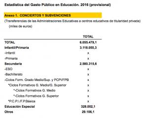 Esta es la distribución del gasto público en conciertos en el año 2016, según la Estadística del Gasto Público en Educación.