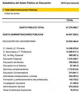 Esta es la distribución del gasto público en enseñanza no universitaria en el año 2016, según la Estadística del Gasto Público en Educación.
