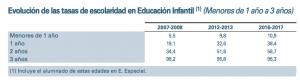 Cuadro procedente del último Informe Datos y Cifras del Sistema Educativo, publicado por el Ministerio de Educación.