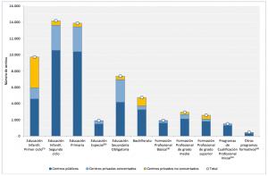 Número de centros que imparten Enseñanzas de Régimen General por titularidad de centro y financiación. Curso 2015-16. Fuente: Informe del Consejo Escolar del Estado.