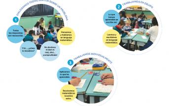 Piensa Infinito es la solución de aprendizaje de las Matemáticas desarrollada por SM y que ya emplean 200 colegios españoles.
