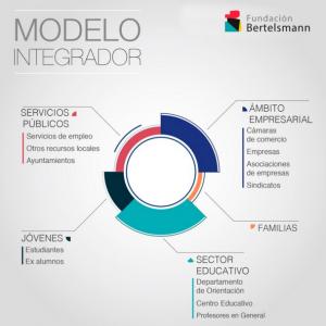 Modelo integral de Orientación académica y profesional desarrollado por la Fundación Bertelsmann.