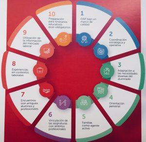 Los 10 niveles de intervención en la escuela para una buena orientación académico-profesional al alumnado, según el modelo desarrollado por la Fundación Bertelsmann, basado en evidencias internacionales.
