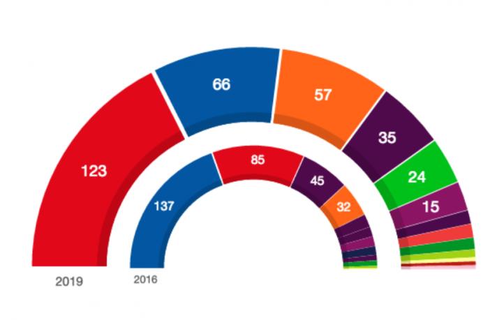 El PSOE ha ganado las elecciones generales. Le siguen PP, Ciudadanos, Unidas Podemos y Vox.