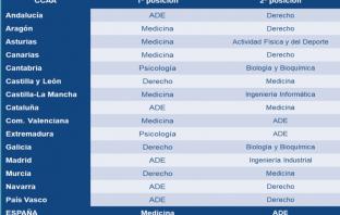 Grados universitarios con mayor proyección entre los alumnos de Bachillerato, según una encuesta realizada en 2017 por Educa2020 y Fundación AXA.