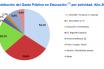 Datos de la última Estadística del Gasto Público en Educación, del año 2017.