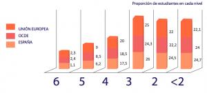 Resultados de PISA 2018 en Matemáticas por niveles de logro. (Ministerio de Educación y FP)