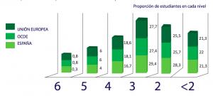 Resultados de PISA 2018 en Ciencias por niveles de logro. (Ministerio de Educación y FP)