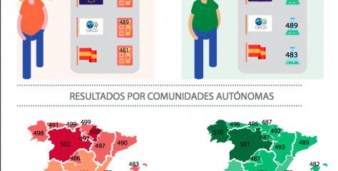 España cae en PISA por debajo de la media de la OCDE, que también baja de nivel