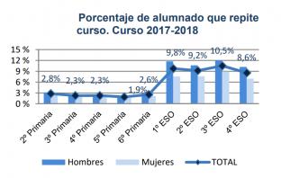 Últimas estadísticas publicadas por el Ministerio de Educación y Formación Profesional.