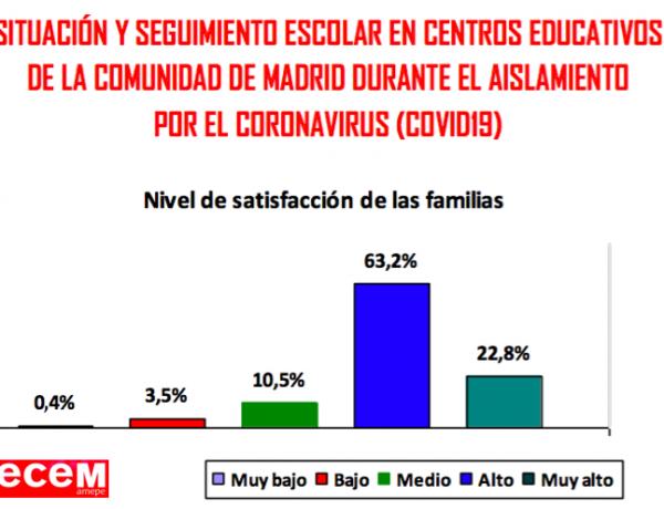 Encuesta de CECE-Madrid a 88 colegios: el 86% de las familias está satisfecha o muy satisfecha con el trabajo de su centro