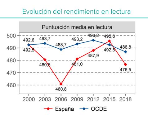 Fuente: Ministerio de Educación y FP.