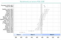 Los resultados de Lectura para España en PISA 2018 muestran una pronunciada caída atribuida a la mala disposición de parte del alumnado.