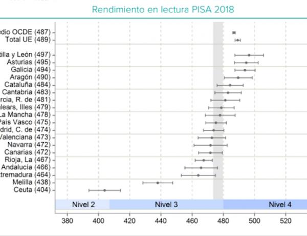 España pierde 20 puntos en PISA por la falta de interés de parte del alumnado en contestar bien