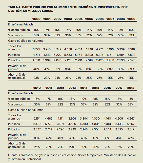 Extracto del informe 'Indicadores Comentados del Sistema Educativo Español 2020'