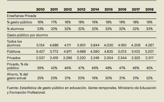 Serie de indicadores sobre el gasto público en educación mostrada en el informe 'Indicadores Comentados del Sistema Educativo 2020', de la Fundación Europea Sociedad y Educación.