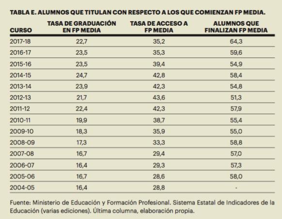 Extracto del análisis publicado por los investigadores Ismael Sanz y Jorge Sáinz en Indicadores Comentados del Sistema Educativo 2020.