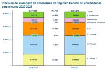 Las cifras para este curso confirman el crecimiento sostenido de la FP y la caída de alumnado en Infantil y Primaria.