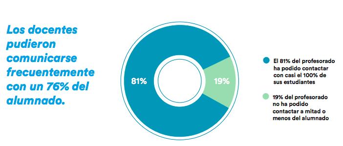 Porcentaje de docentes que pudo comunicarse con frecuencia con la mayoría de sus alumnos. (Fuente: EduCaixa)