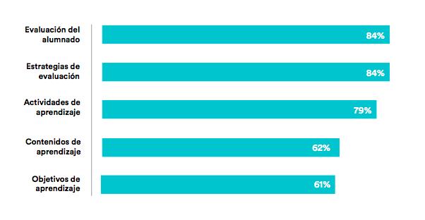 Esta tabla muestra el porcentaje de docentes que vivió con regularidad o casi a diario cambios en los citados ámbitos.