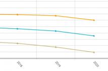 El índice de abandono temprano en España se sitúa en el 16% en 2020.