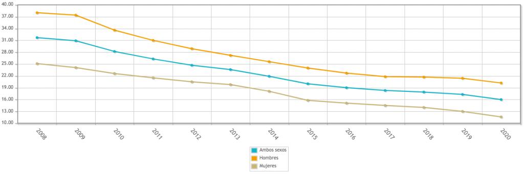 Evolución del índice de abandono temprano desde 2008 (por sexos). Fuente: INE