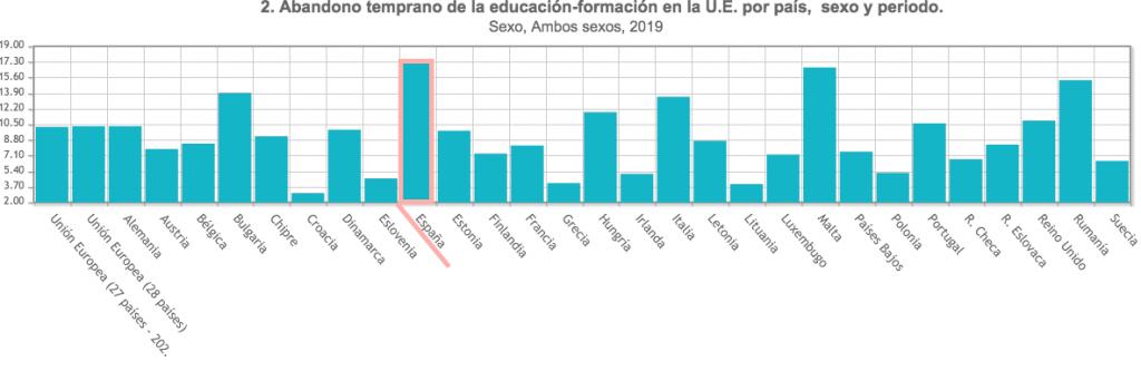 Estadísticas del Ministerio de Educación y FP, a partir de la Encuesta de Población Activa (EPA) y de Eurostat.