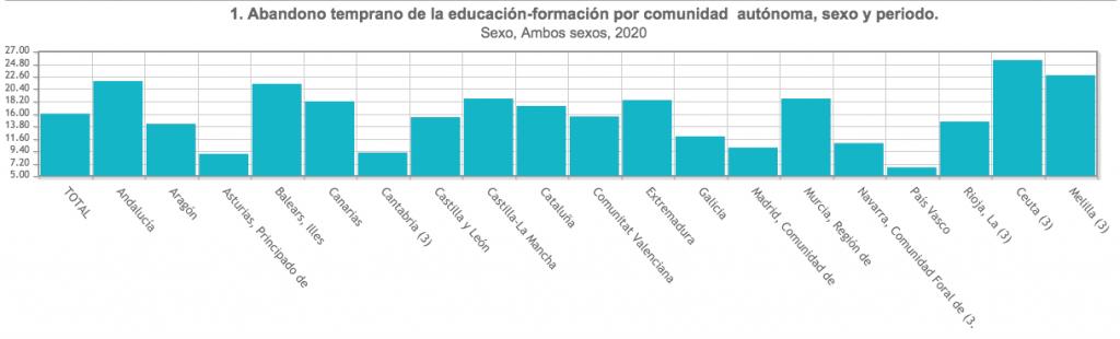 Estadísticas del Ministerio de Educación y FP, a partir de la Encuesta de Población Activa (EPA).
