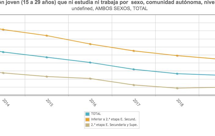De 2019 a 2020 se produce un repunte de los NINIs que rompe la tendencia de descenso iniciada en 2013. (Fuente: EPA/Ministerio de Educación y FP)
