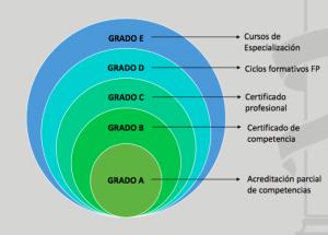 Escala de grados de formación y adquisición de competencias que introduce en anteproyecto de Ley de FP.