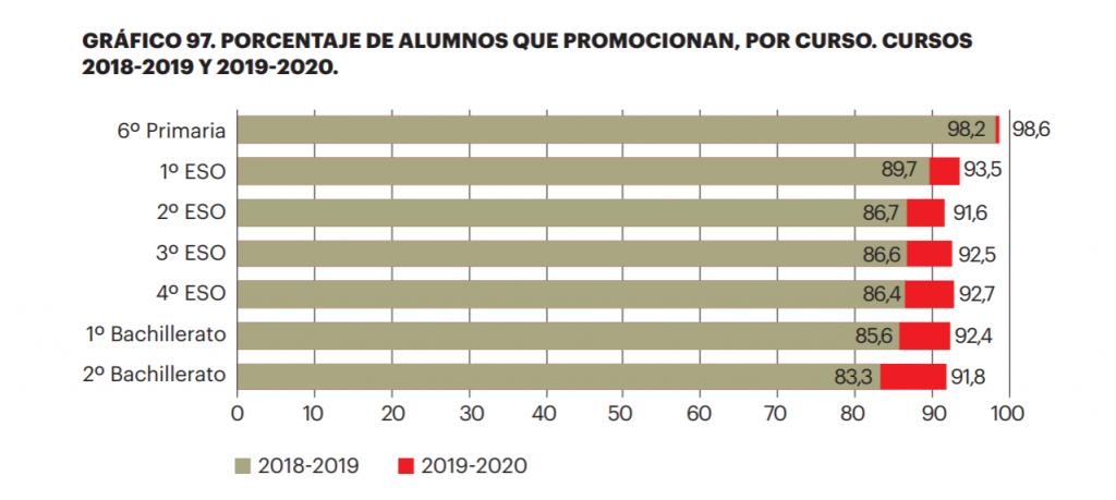 Fuente: Informe 'Indicadores comentados del Sistema Educativo Español, 2021' que recoge datos oficiales del Ministerio de Educación y FP. Faltan los datos de Cataluña.