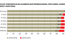 Las estadísticas del Ministerio sobre promoción del alumnado muestran la flexibilidad con la que se evaluó en el curso 19-20, tras el confinamiento.